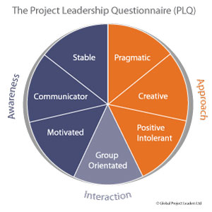 a leadership profile of american project The american leadership project (alp) is an unincorporated association organized under section 527 of the irs code formed in february 2008 in order to highlight .