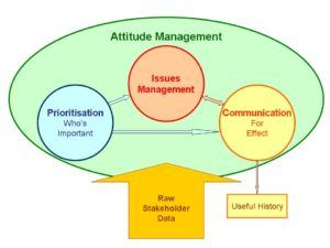 change of attitude of stakeholders Given the potential impact of stakeholder attitudes and influence on the success of a project, it is often best to ensure a wide scope of the stakeholder analysis during the define and design phases to make.