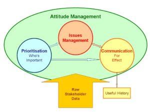 LB#19 Attitude Managment