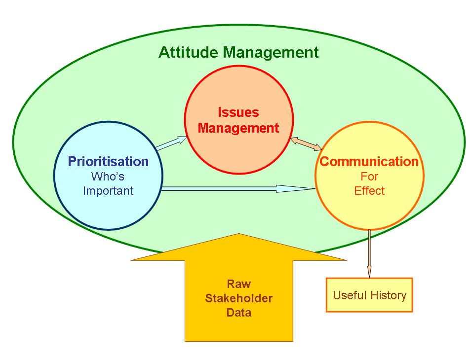 Managing Stakeholder Attitudes   Project Accelerator News