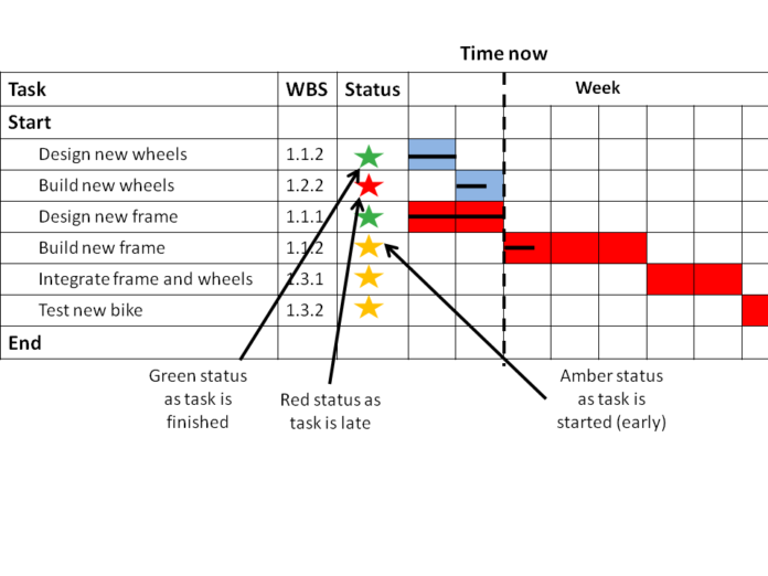 project management planning with a Gantt Chart