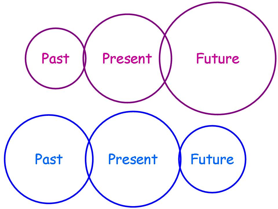 Perspectives on time!