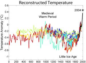 2000_Year_Temperature_Comparison