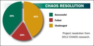 The success and failure of IT projects