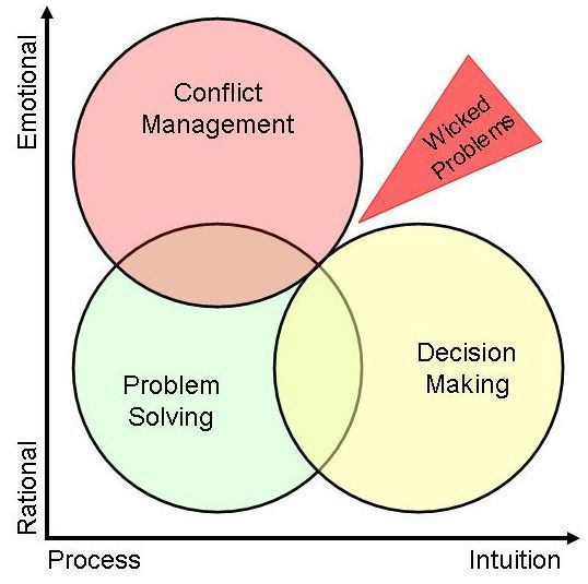 Problems, conflicts and decisions