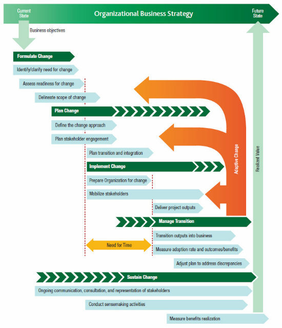 The Model for Sustainable Change - Figure 2: The change life cycle framework. ©2014 Project Management Institute, Inc.