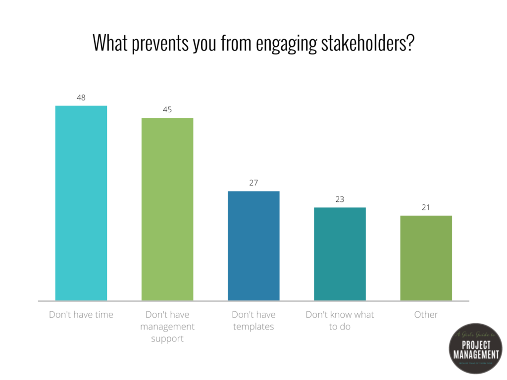 what prevents you from engaging stakeholders
